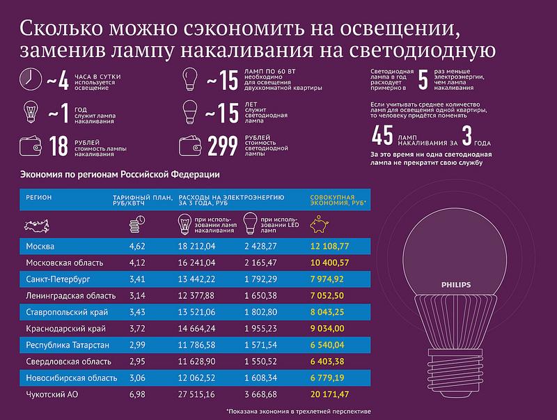 Сколько можно сэкономить на освещении, заменив лампу накаливания на светодиодную