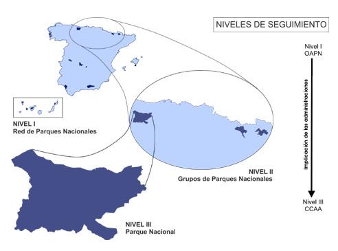 Уровни мониторинга на территории ООПТ Испании