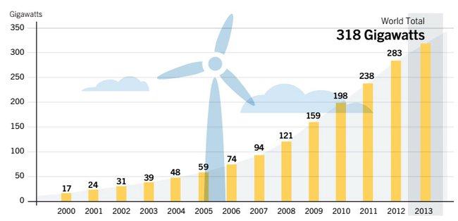 За последние 9 лет суммарная мощность ветроустановок увеличилась в 6,6 раз, а солнечных панелей в 53 раза