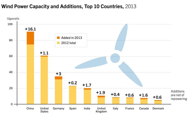 Развитие ветроэнергетики в мире
