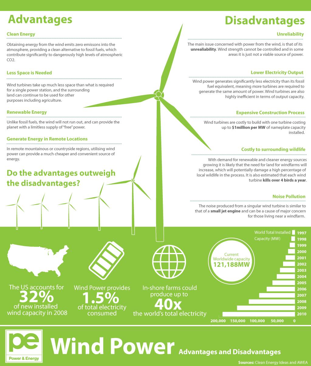 Достоинства и недостатки ветровой энергетики