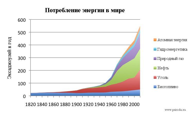 Потребление энергии в мире