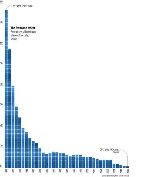 Бум развития солнечной энергетики