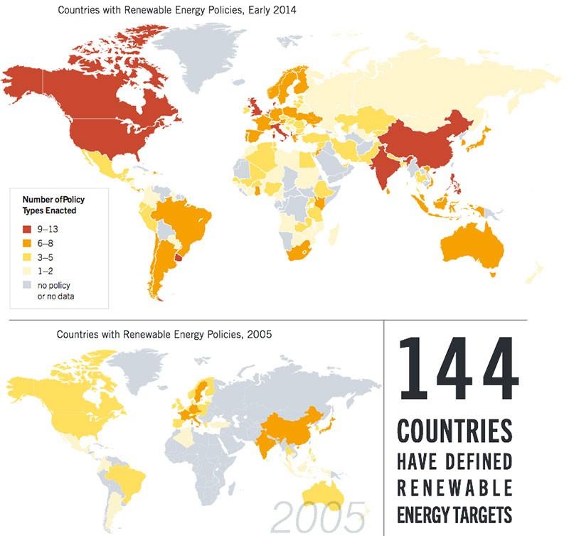 Развитие законодательства, способствующего развитию альтернативной энергетики