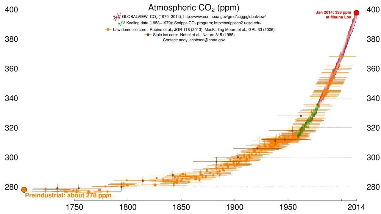 Карта спутниковых измерений содержания CO2 в атмосфере