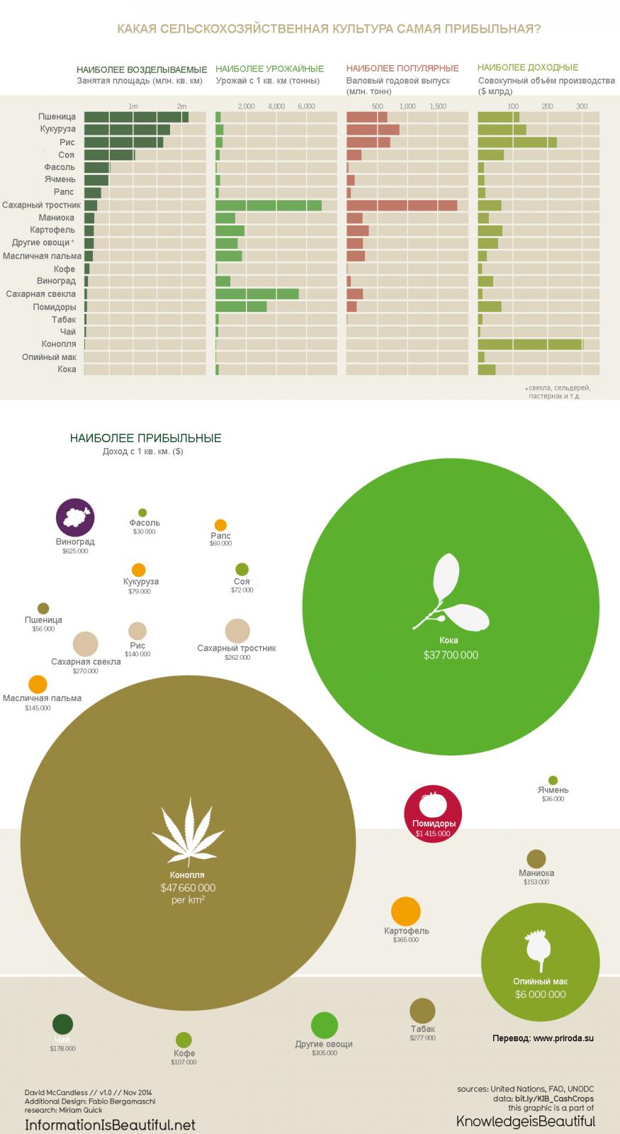 Какая сельскохозяйственная культура самая прибыльная?