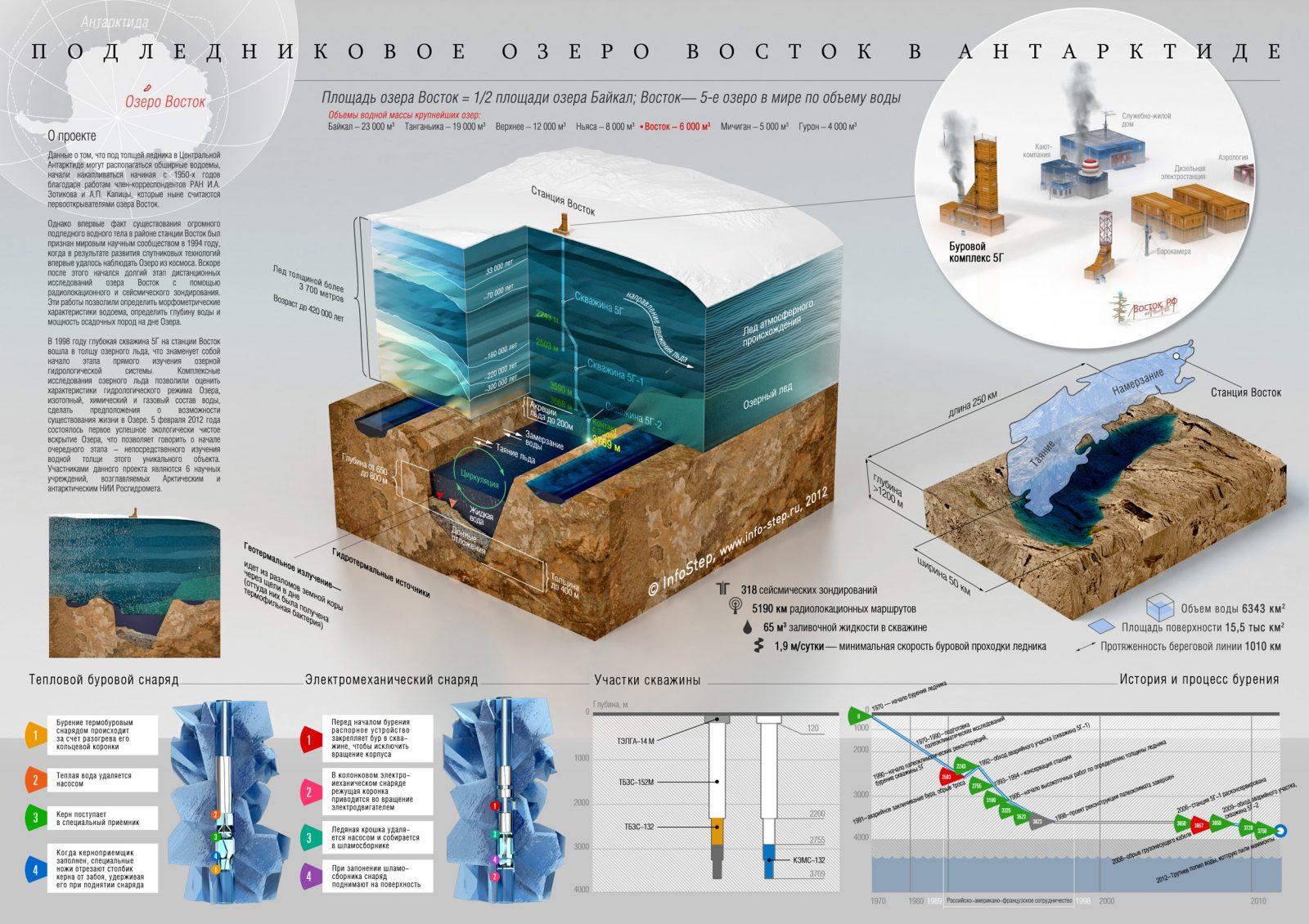Озеро Восток. Инфографика.