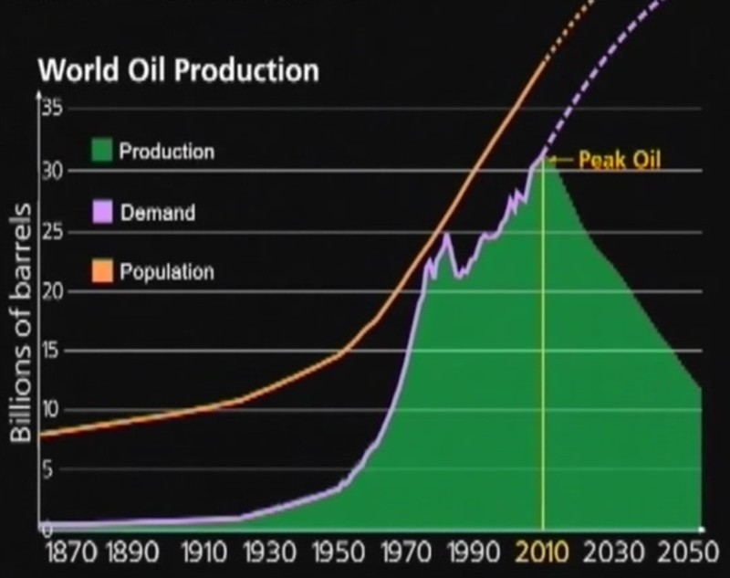 Пик нефти