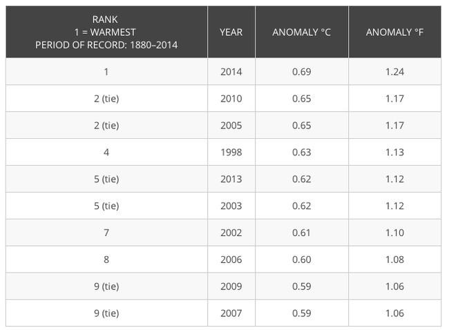 Рейтинг 10 самых тёплых лет