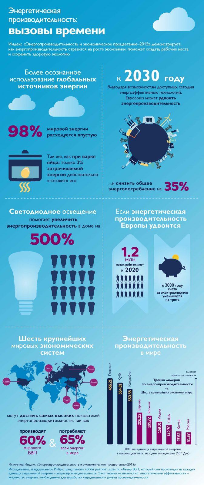 Энергопроизводительность и экономическое процветание-2015