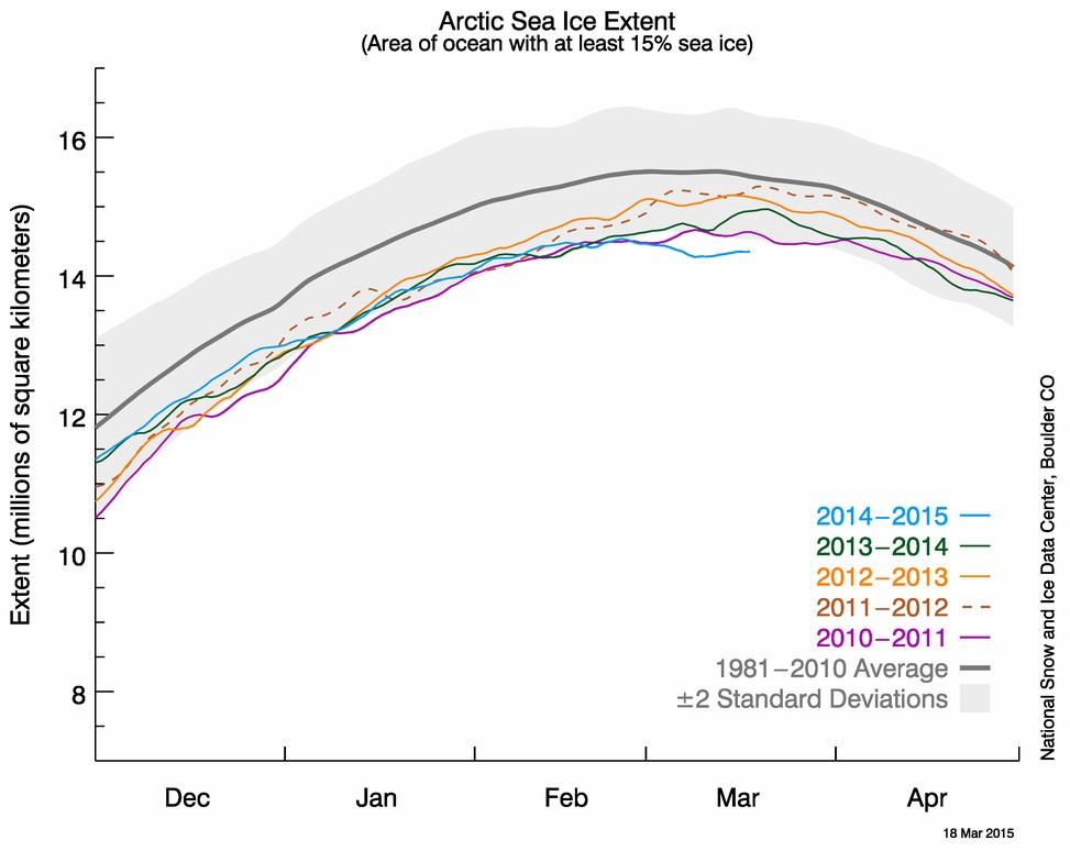 Площадь арктический льдов зимой 2014-2015