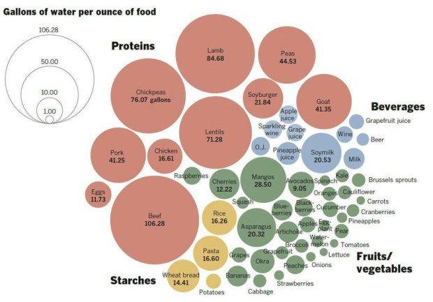 количество воды, затрачиваемой на производство продуктов