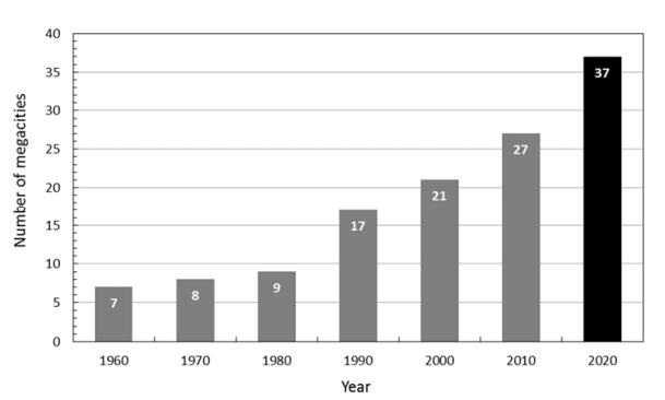 Население мегаполисов в сравнении с результатами 2010 года.