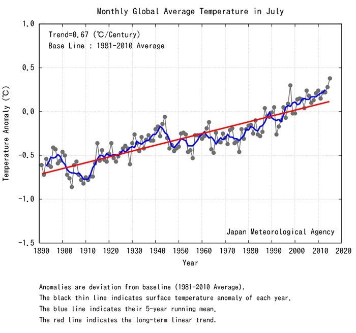 Рост июльских температур