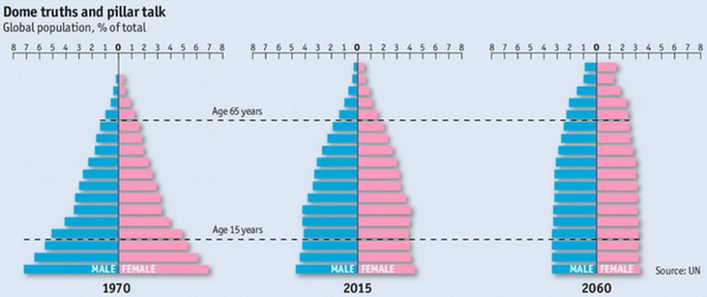 Демографическая ситуация в мире
