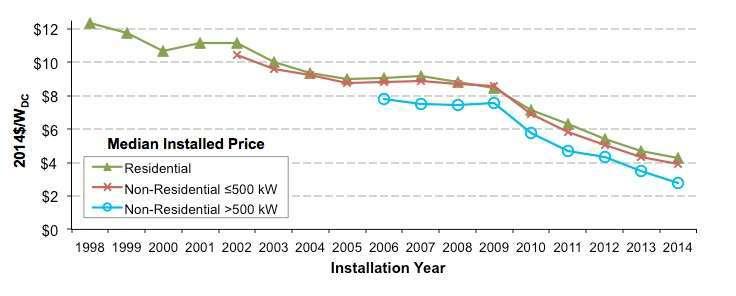 снижение стоимости фотоэлектрических систем