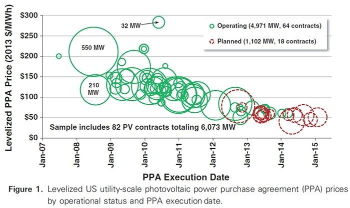 снижение стоимости коммерческих электростанций