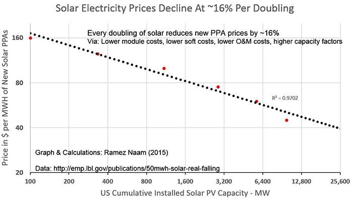 На каждое удвоение общей мощности цена установки новых солнечных панелей снижается на 16%