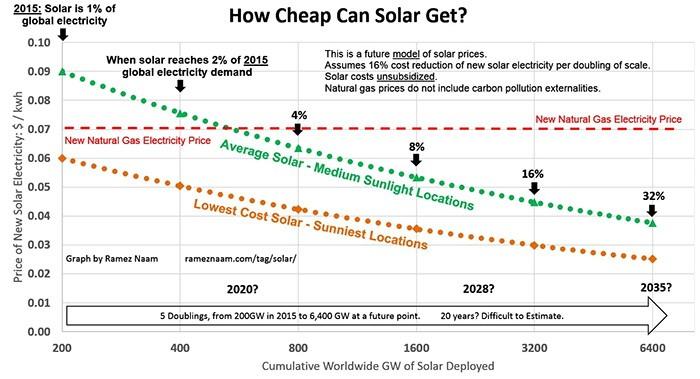 Насколько подешевеет солнечная энергия?