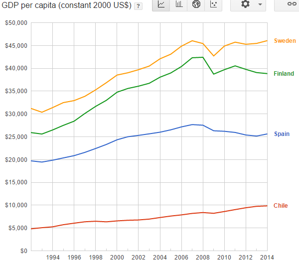 ВВП на душу населения в Чили