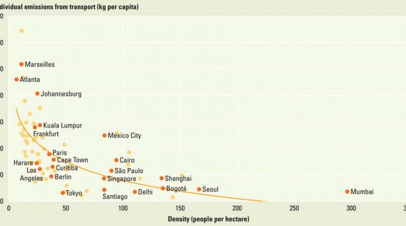 Эмиссия парниковых газов в зависимости от размера города