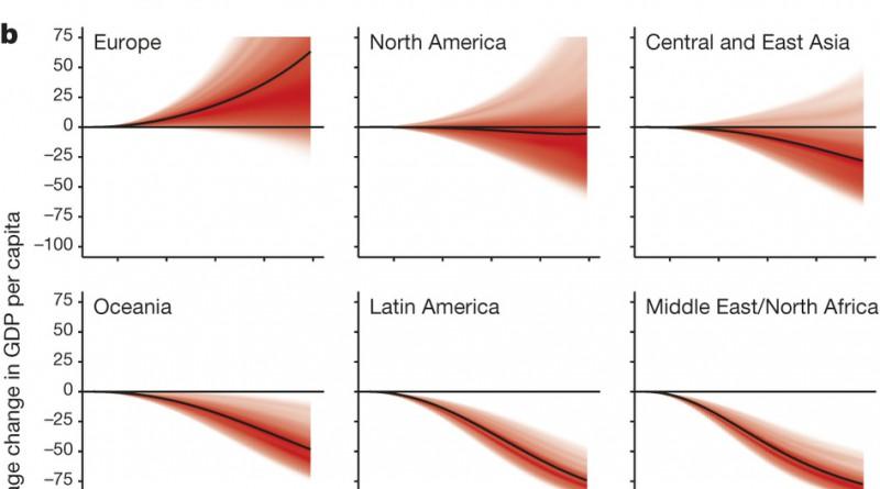 Влияние климата на экономическое развитие