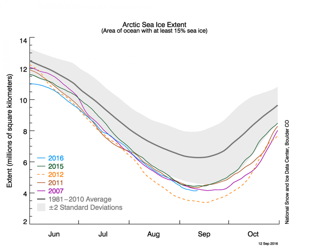 2016 год стал вторым по минимальной площади арктических льдов в летний период за всю историю метеонаблюдений
