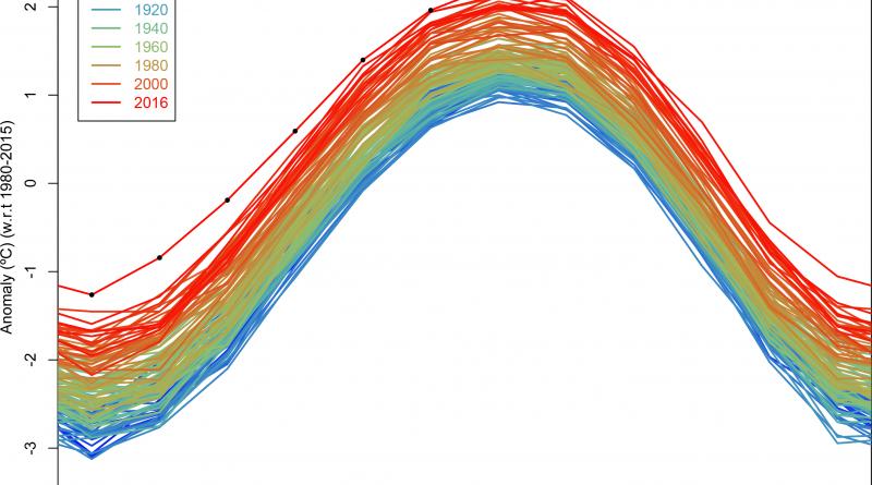 Август 2016 года стал самым тёплым за всю историю метеонаблюдений