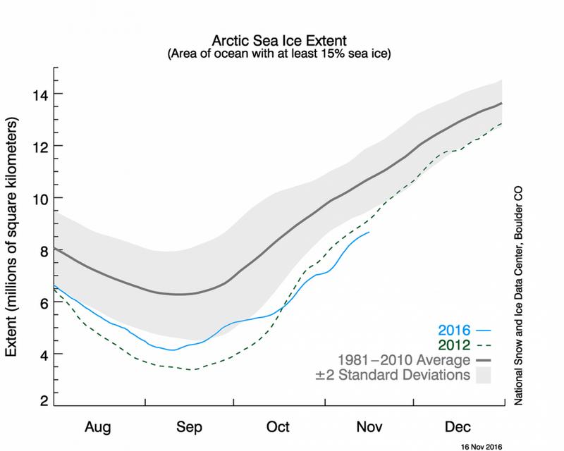 Снижение темпов оледенения в Арктике
