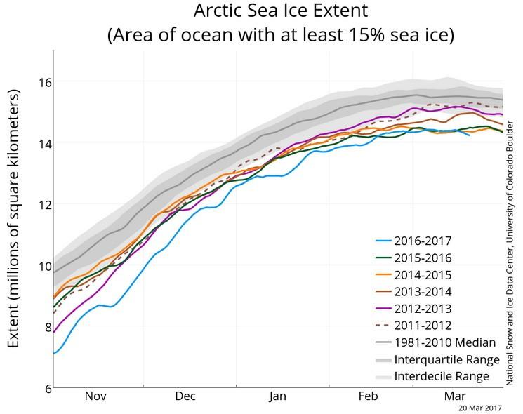 Арктический лёд в 2017 году