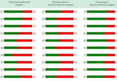 «Зелёный патруль» представил экологический рейтинг регионов России