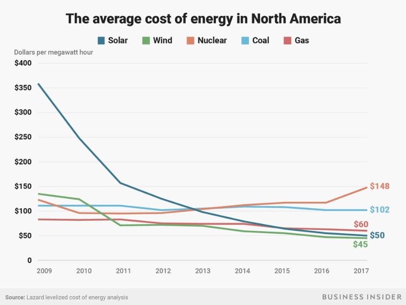 Стоимость выработки солнечной энергии