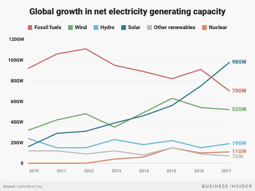 Количество, строящихся электростанций
