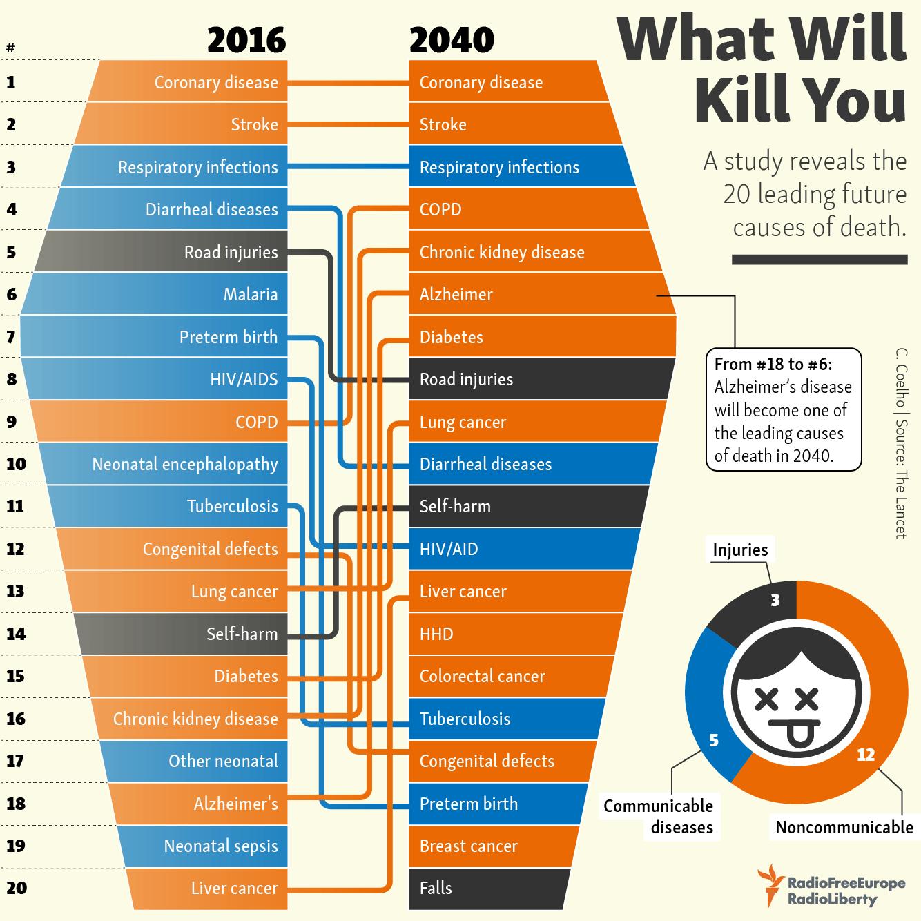 Что убьёт вас в 2040 году
