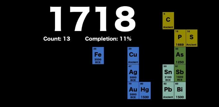 Химические элементы, известные в 18 веке, во времена Исаака Ньютона