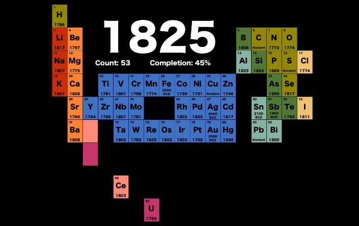 Химическая таблица Менделеева