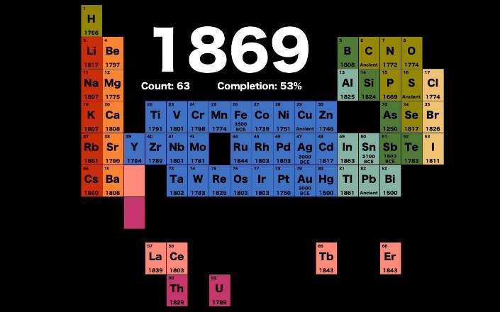 Химические элементы, известные во времена Дмитрия Менделлева