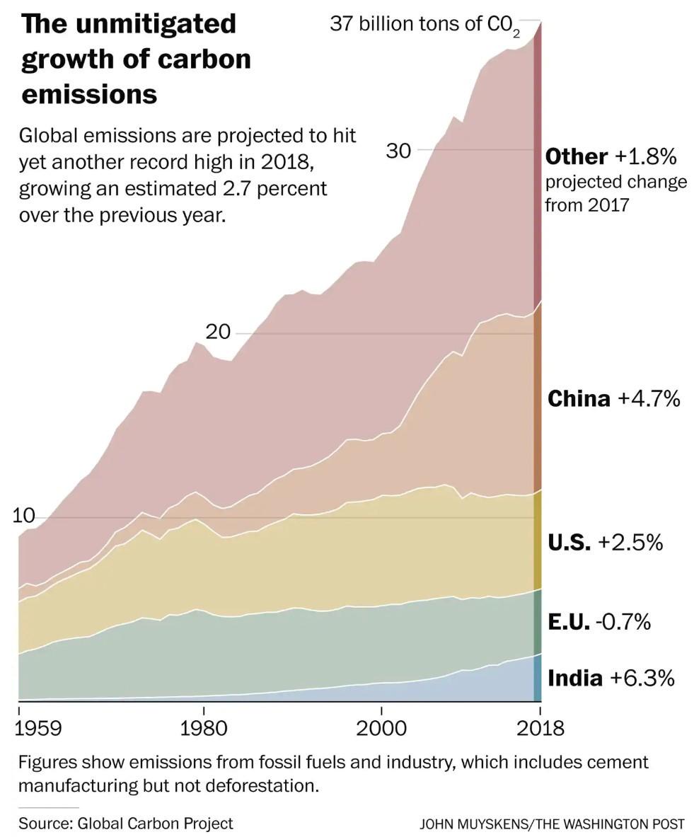 Эмиссия углекислого газа в 2018 году