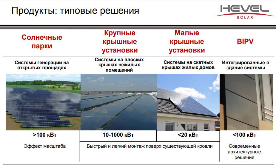 Решения установки солнечных батарей