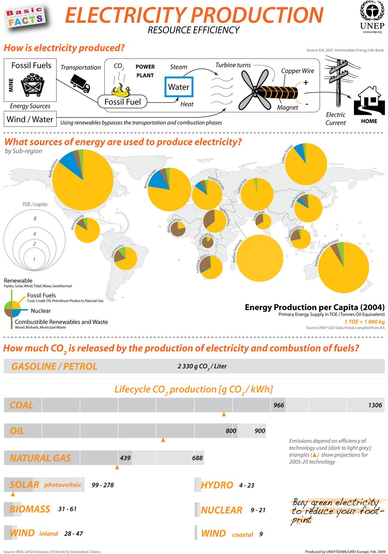 Выработка и потребление электроэнергии в мире