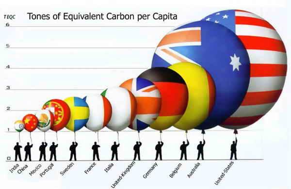 Эмиссия углекислого газа на душу населения по странам мира