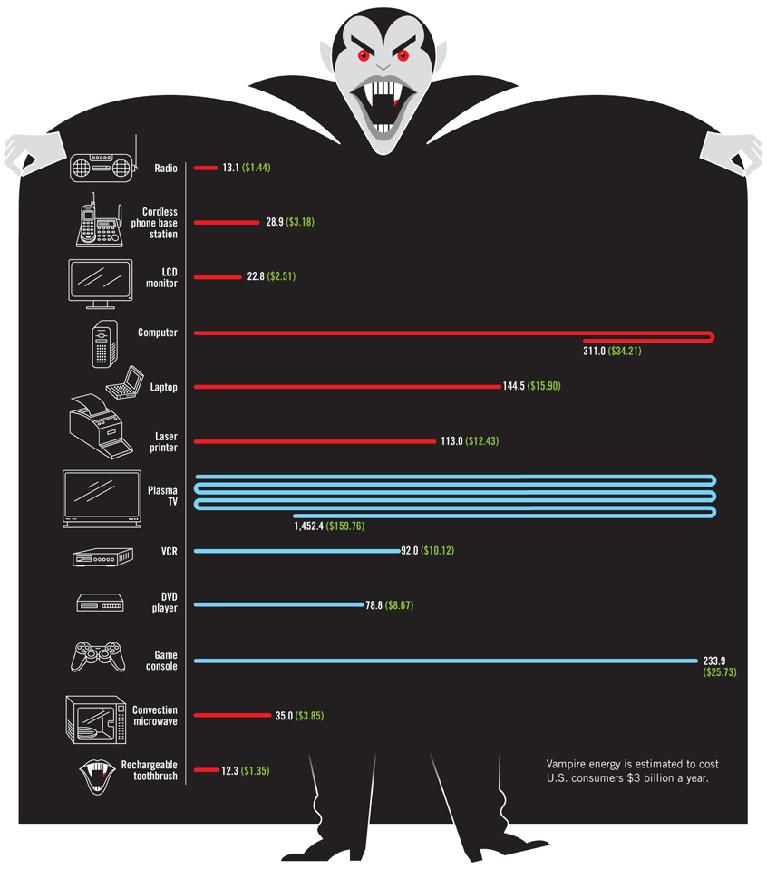 Энергетические вампиры в вашем доме