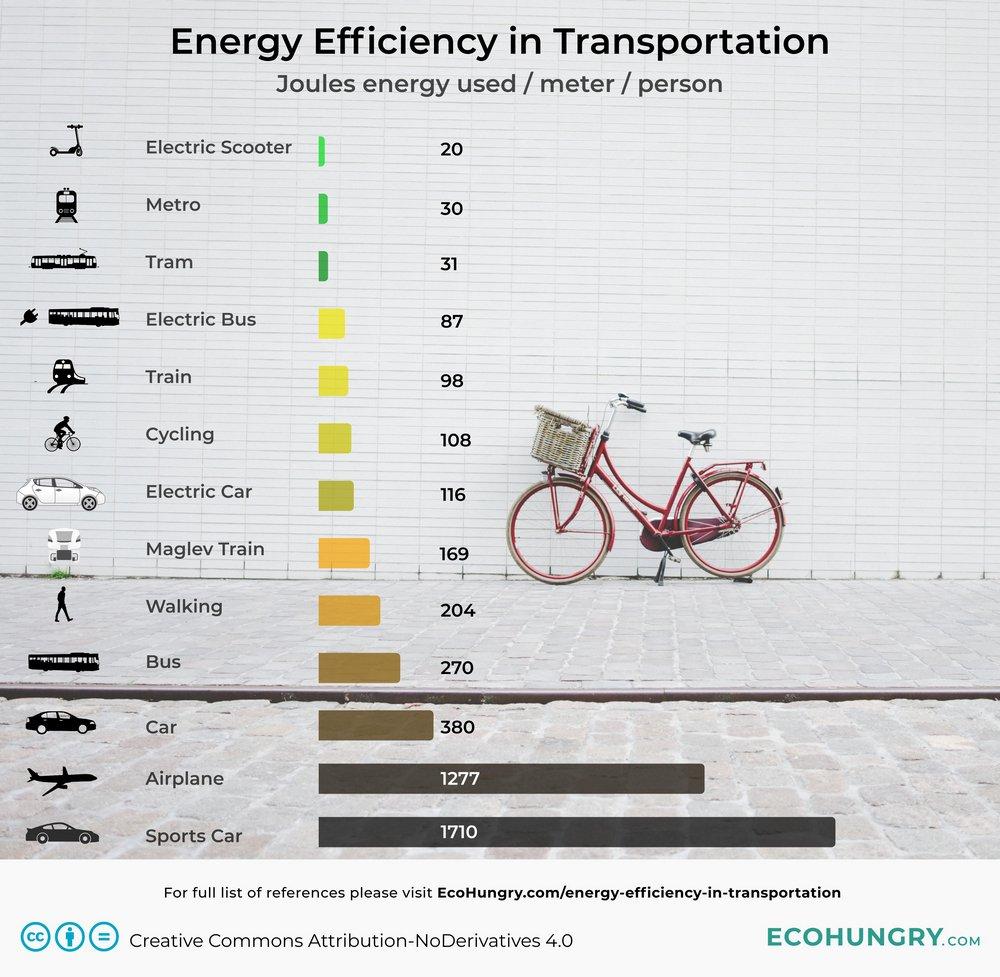 Какое транспортное средство наиболее энергоэффективно?