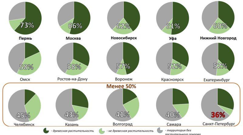 Зелёные зоны городов России