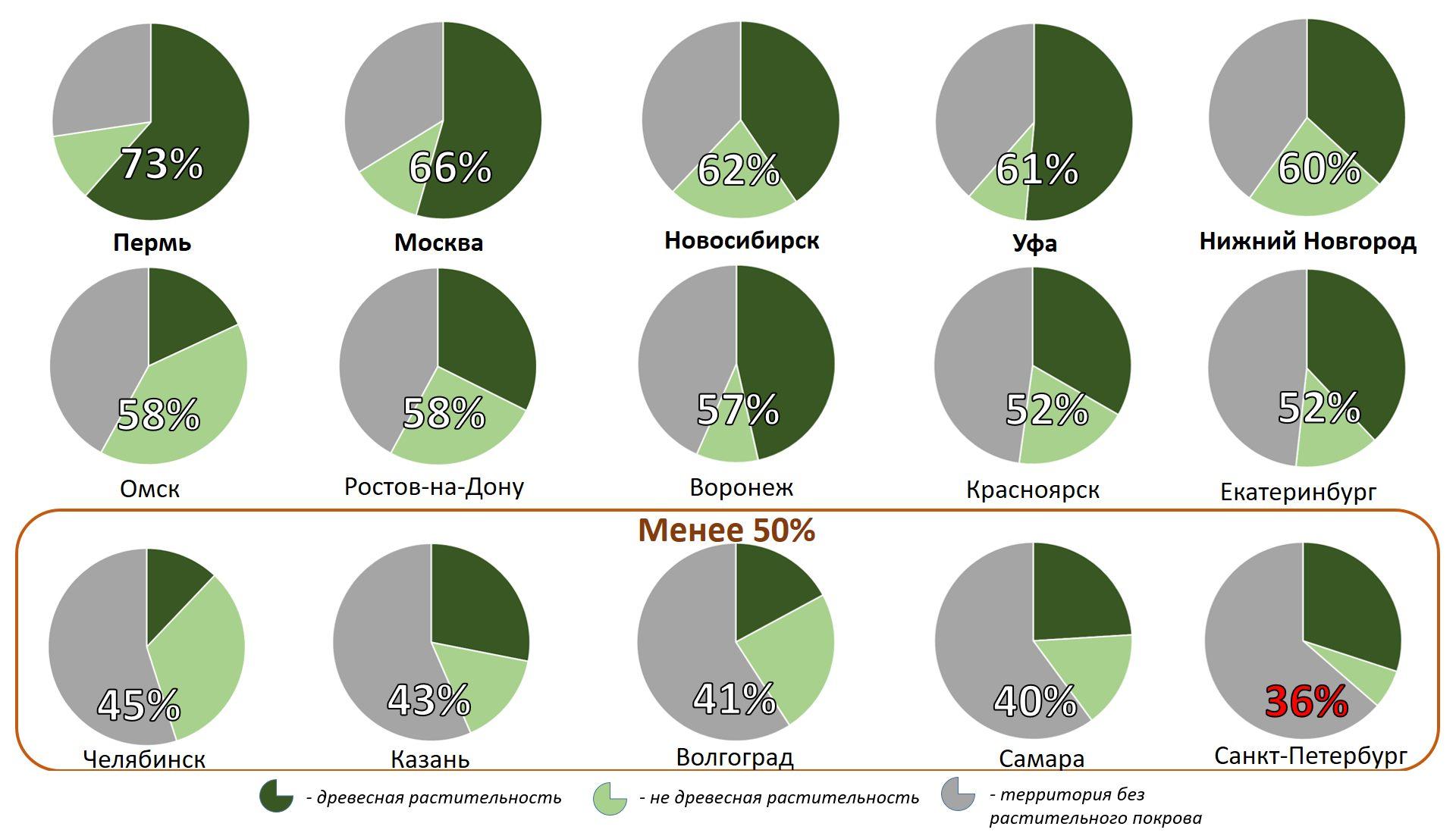 Ученые предложили новый подход к оценке зеленых зон городов России