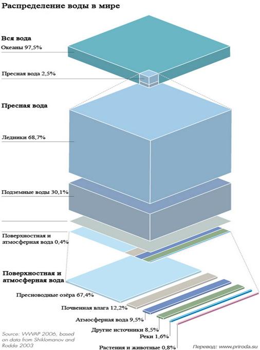 Распределение воды в мире